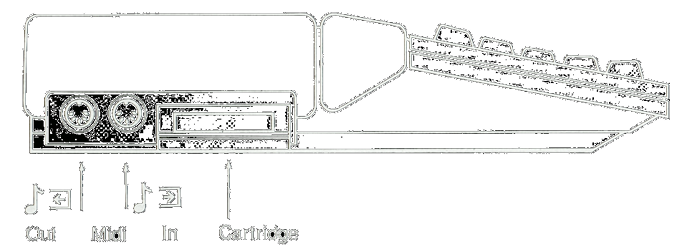 on the left side you find connectors for the midi in and out, and a  cartridge and the right underside contains the connectors for the mouse &  joysticks