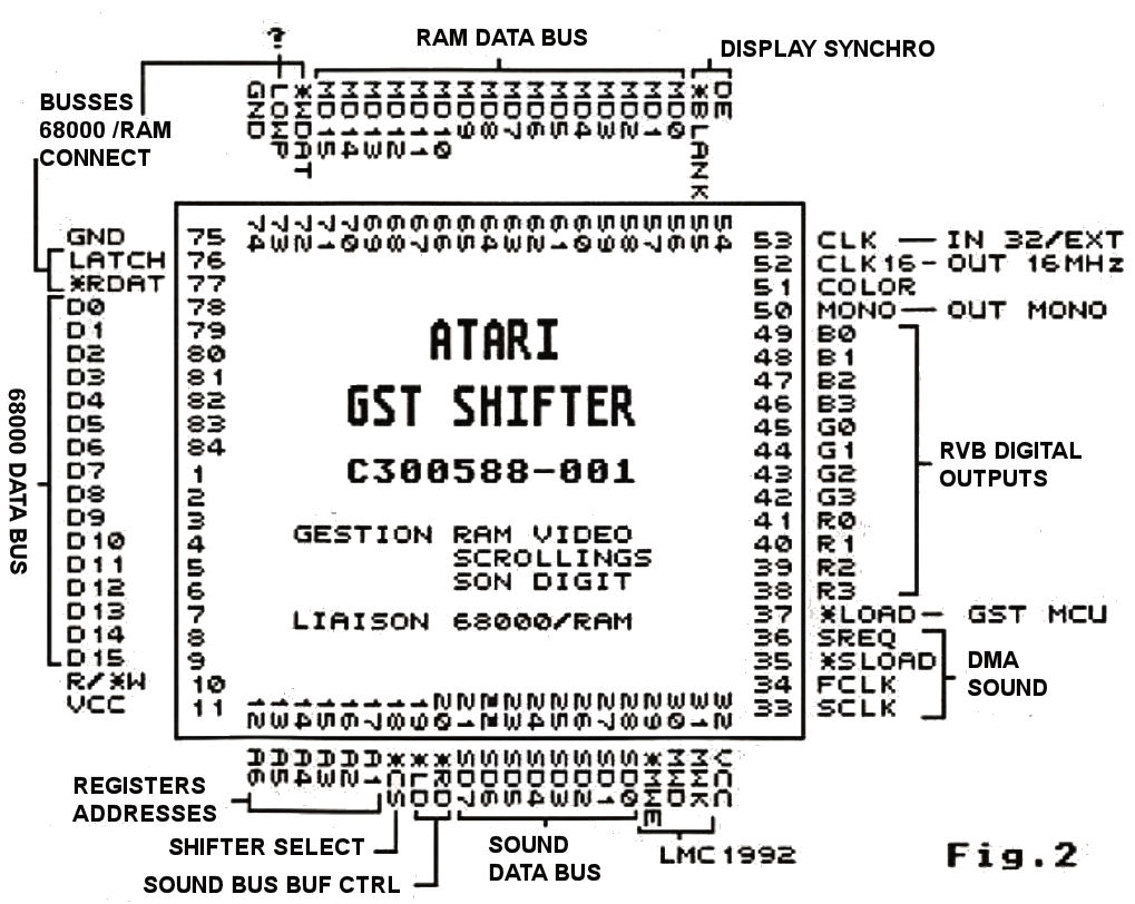 Atari Ste Harware Description Wiring Diagram The New Video Circuit Of See Figure 2 Is More Powerful Than That Stf And In Addition To Its Extended Graphic Possibilities
